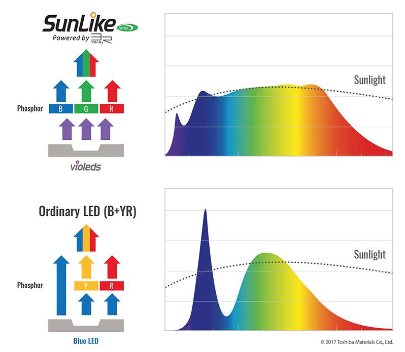 Led senza luce Blu SunLike _en